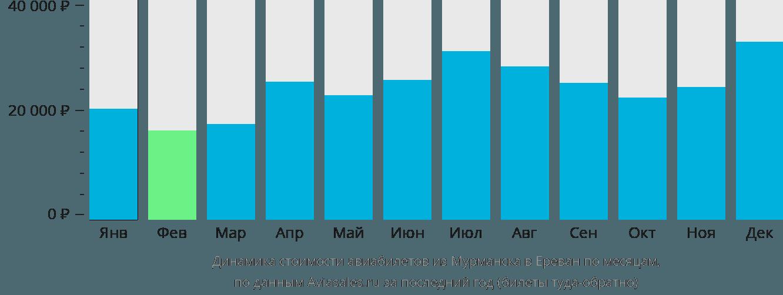 Динамика стоимости авиабилетов из Мурманска в Ереван по месяцам
