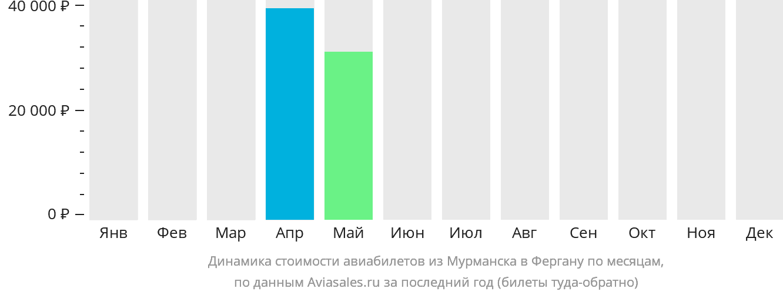 Динамика стоимости авиабилетов из Мурманска в Фергану по месяцам