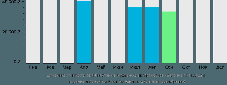 Динамика стоимости авиабилетов из Мурманска во Франкфурт-на-Майне по месяцам
