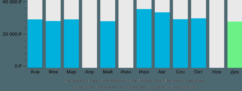 Динамика стоимости авиабилетов из Мурманска в Бишкек по месяцам