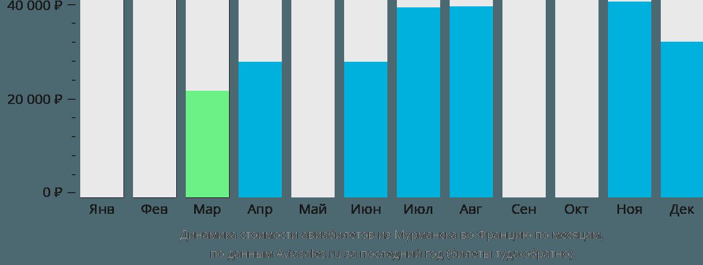 Динамика стоимости авиабилетов из Мурманска во Францию по месяцам