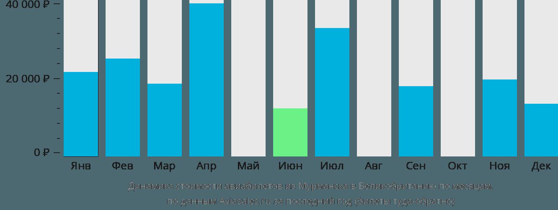 Динамика стоимости авиабилетов из Мурманска в Великобританию по месяцам