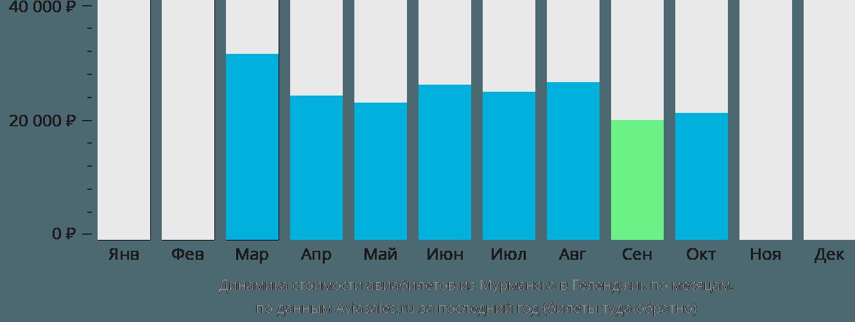 Динамика стоимости авиабилетов из Мурманска в Геленджик по месяцам