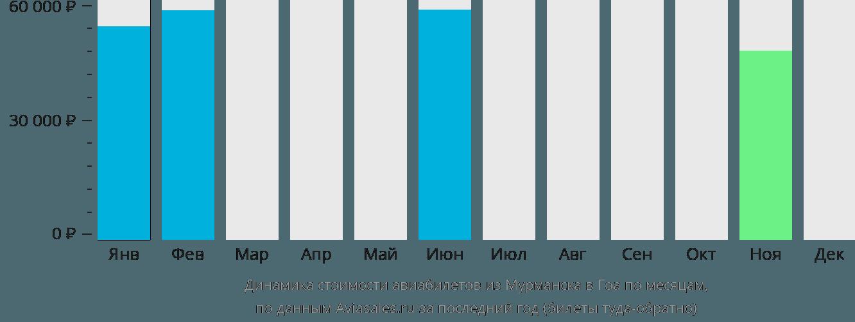 Динамика стоимости авиабилетов из Мурманска в Гоа по месяцам