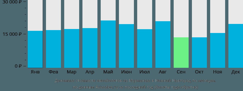 Динамика стоимости авиабилетов из Мурманска в Нижний Новгород по месяцам