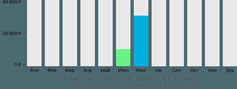 Динамика стоимости авиабилетов из Мурманска в Ганновер по месяцам