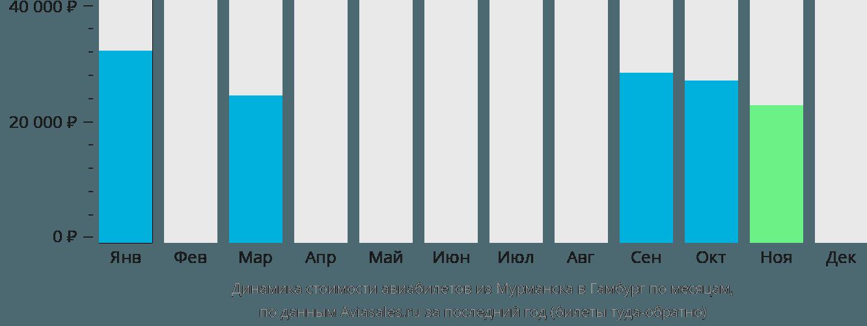 Динамика стоимости авиабилетов из Мурманска в Гамбург по месяцам