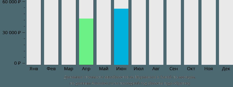 Динамика стоимости авиабилетов из Мурманска в Ханой по месяцам
