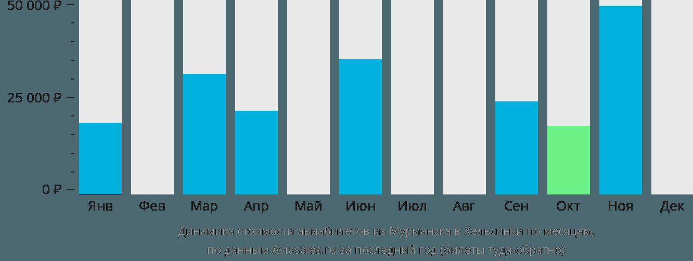 Динамика стоимости авиабилетов из Мурманска в Хельсинки по месяцам