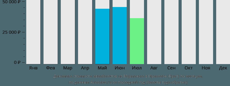 Динамика стоимости авиабилетов из Мурманска в Ираклион (Крит) по месяцам
