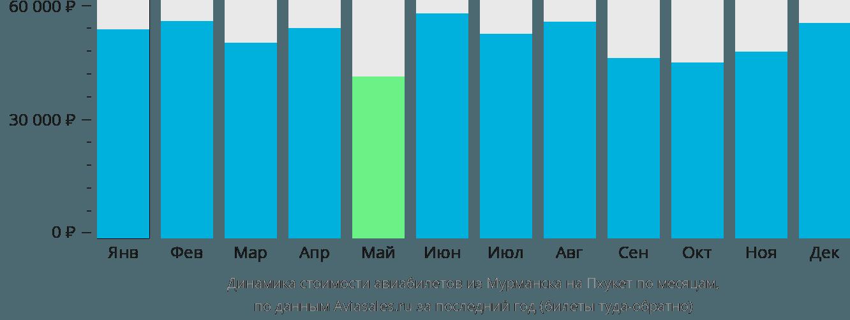 Динамика стоимости авиабилетов из Мурманска на Пхукет по месяцам