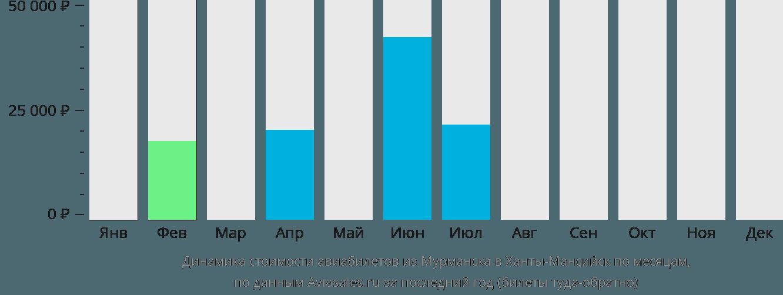 Динамика стоимости авиабилетов из Мурманска в Ханты-Мансийск по месяцам