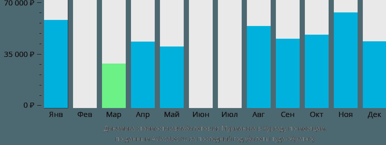 Динамика стоимости авиабилетов из Мурманска в Хургаду по месяцам
