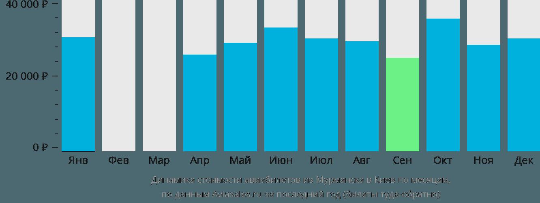 Динамика стоимости авиабилетов из Мурманска в Киев по месяцам