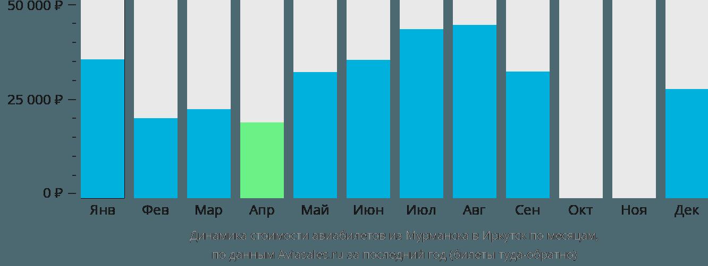 Динамика стоимости авиабилетов из Мурманска в Иркутск по месяцам