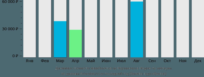 Динамика стоимости авиабилетов из Мурманска в Индию по месяцам