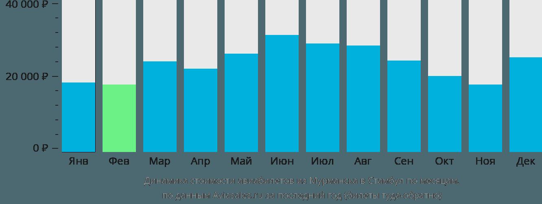 Динамика стоимости авиабилетов из Мурманска в Стамбул по месяцам