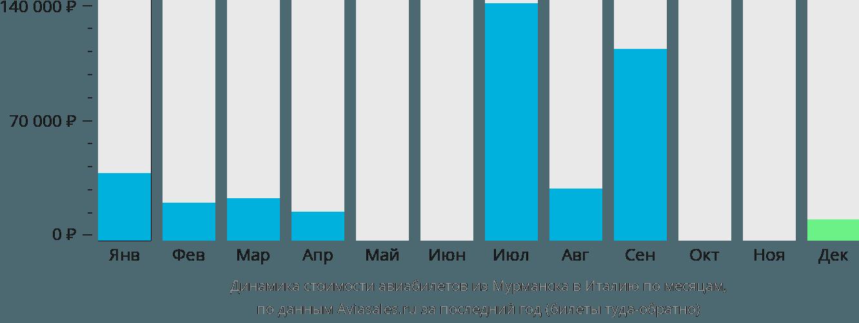 Динамика стоимости авиабилетов из Мурманска в Италию по месяцам