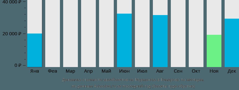 Динамика стоимости авиабилетов из Мурманска в Кемерово по месяцам
