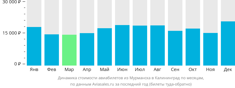 Динамика стоимости авиабилетов из Мурманска в Калининград по месяцам