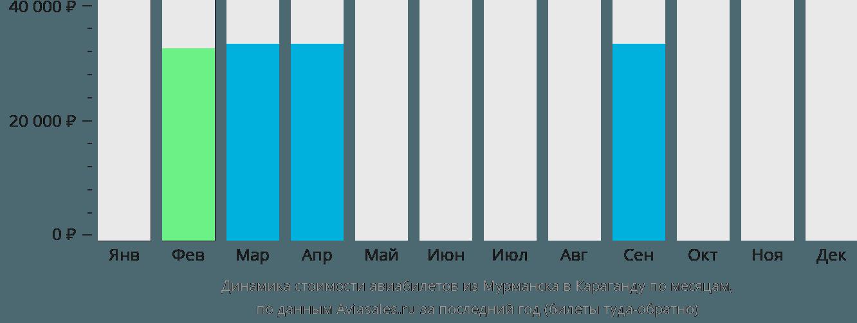 Динамика стоимости авиабилетов из Мурманска в Караганду по месяцам