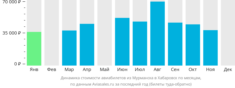 Динамика стоимости авиабилетов из Мурманска в Хабаровск по месяцам