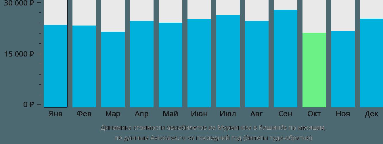 Динамика стоимости авиабилетов из Мурманска в Кишинёв по месяцам