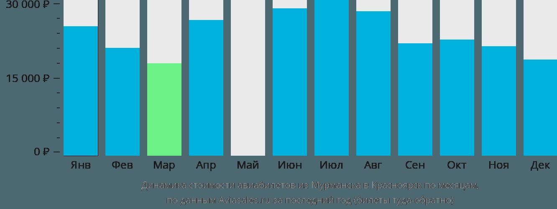 Динамика стоимости авиабилетов из Мурманска в Красноярск по месяцам