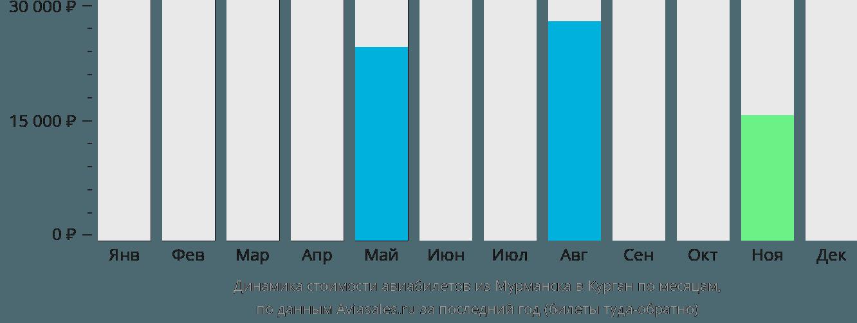 Динамика стоимости авиабилетов из Мурманска в Курган по месяцам