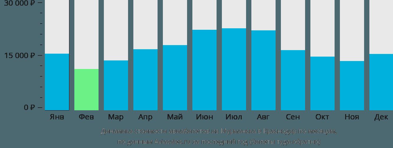Динамика стоимости авиабилетов из Мурманска в Краснодар по месяцам
