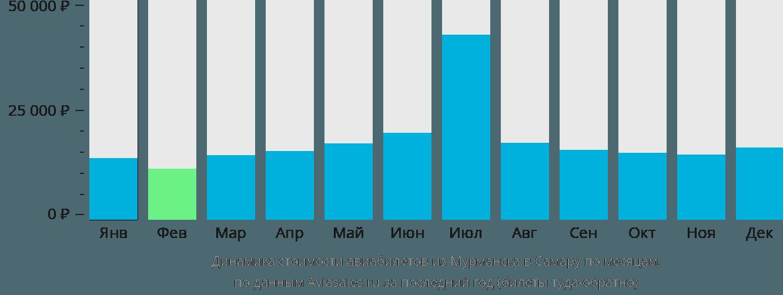 Динамика стоимости авиабилетов из Мурманска в Самару по месяцам
