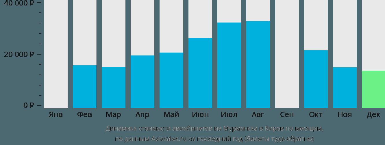 Динамика стоимости авиабилетов из Мурманска в Киров по месяцам
