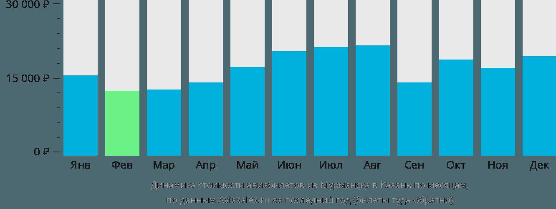 Динамика стоимости авиабилетов из Мурманска в Казань по месяцам