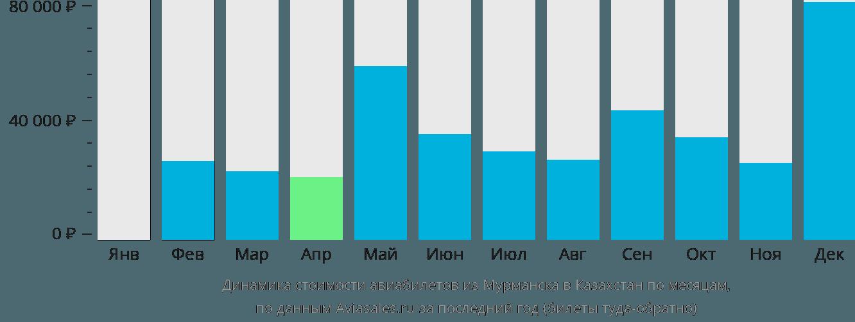 Динамика стоимости авиабилетов из Мурманска в Казахстан по месяцам