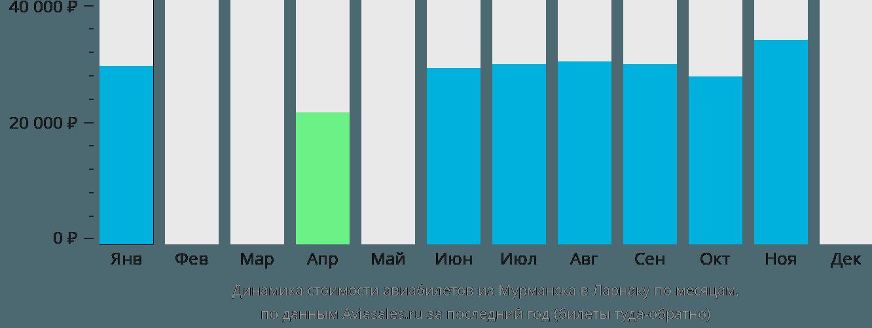 Динамика стоимости авиабилетов из Мурманска в Ларнаку по месяцам