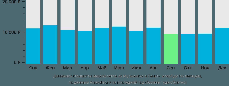 Динамика стоимости авиабилетов из Мурманска в Санкт-Петербург по месяцам