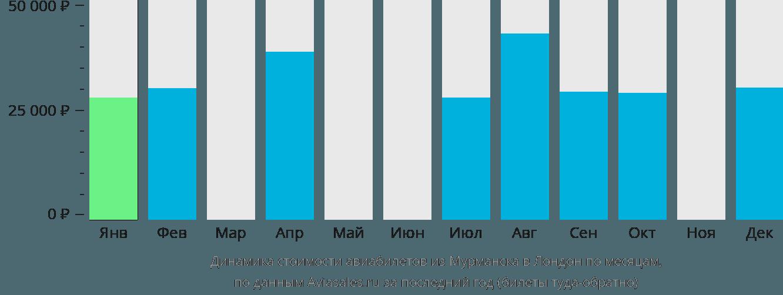 Динамика стоимости авиабилетов из Мурманска в Лондон по месяцам
