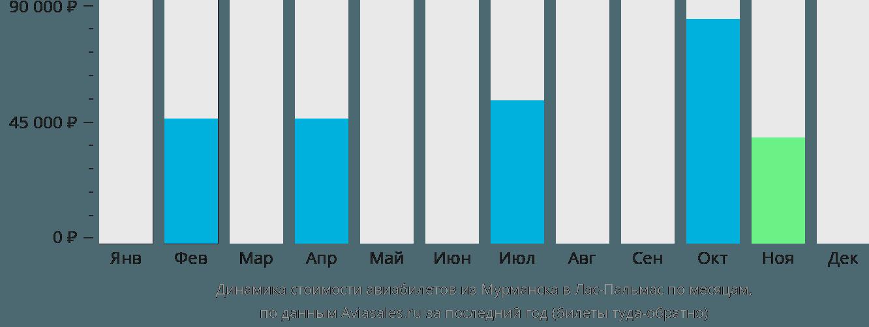 Динамика стоимости авиабилетов из Мурманска в Лас-Пальмас по месяцам