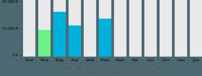 Динамика стоимости авиабилетов из Мурманска в Латвию по месяцам