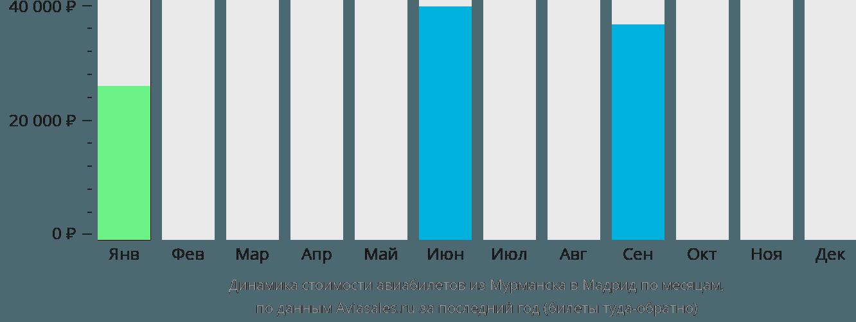 Динамика стоимости авиабилетов из Мурманска в Мадрид по месяцам