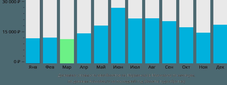 Динамика стоимости авиабилетов из Мурманска в Махачкалу по месяцам