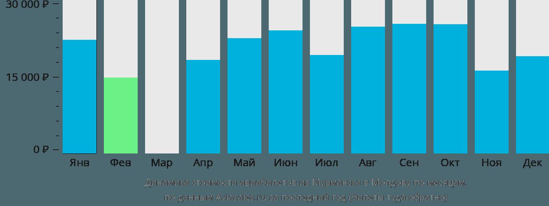 Динамика стоимости авиабилетов из Мурманска в Молдову по месяцам