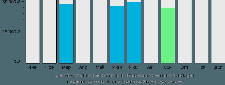 Динамика стоимости авиабилетов из Мурманска в Черногорию по месяцам