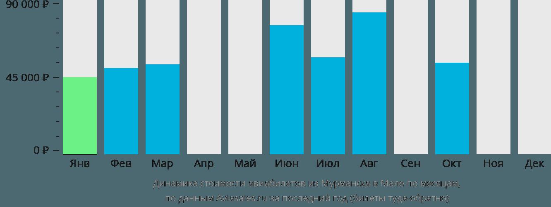 Динамика стоимости авиабилетов из Мурманска в Мале по месяцам