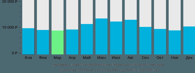 Динамика стоимости авиабилетов из Мурманска в Москву по месяцам
