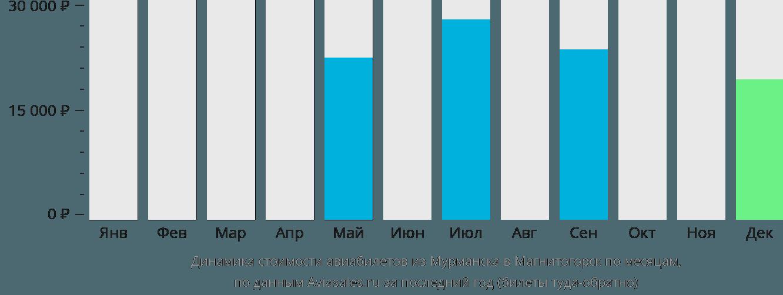Динамика стоимости авиабилетов из Мурманска в Магнитогорск по месяцам