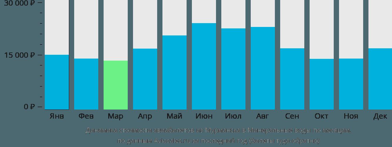 Динамика стоимости авиабилетов из Мурманска в Минеральные воды по месяцам