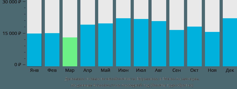 Динамика стоимости авиабилетов из Мурманска в Минск по месяцам