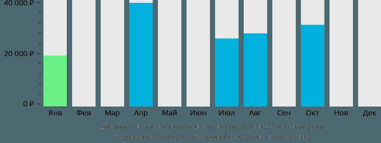 Динамика стоимости авиабилетов из Мурманска в Мюнхен по месяцам