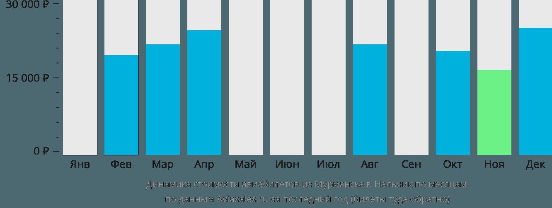 Динамика стоимости авиабилетов из Мурманска в Нальчик по месяцам